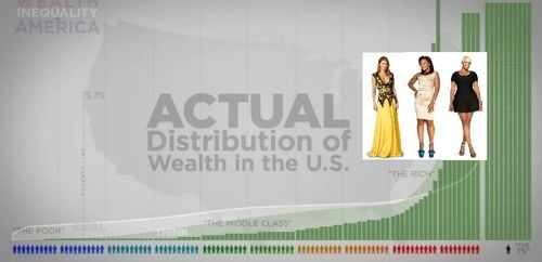real housewives wealth inequity