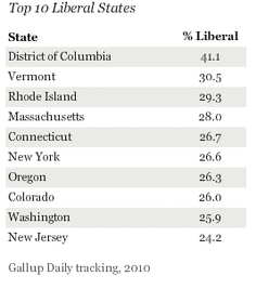 most liberal states